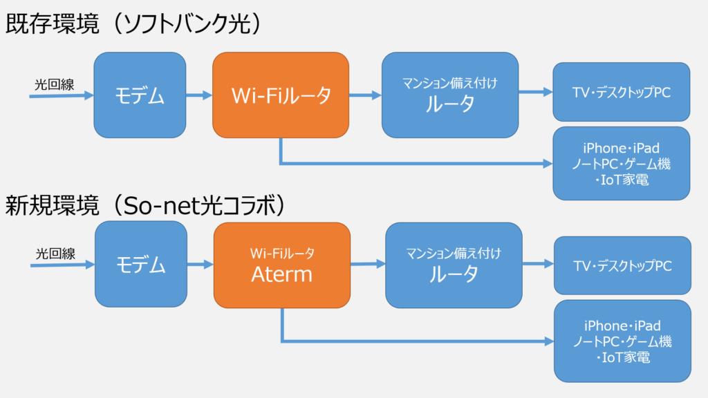 auユーザならネットを「ソフトバンク光」→「so-net光プラス」がお得! 乗り換えの手順と注意点